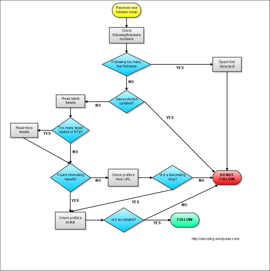 Flow chart decoding the web to follow or not to follow nvjuhfo Gallery